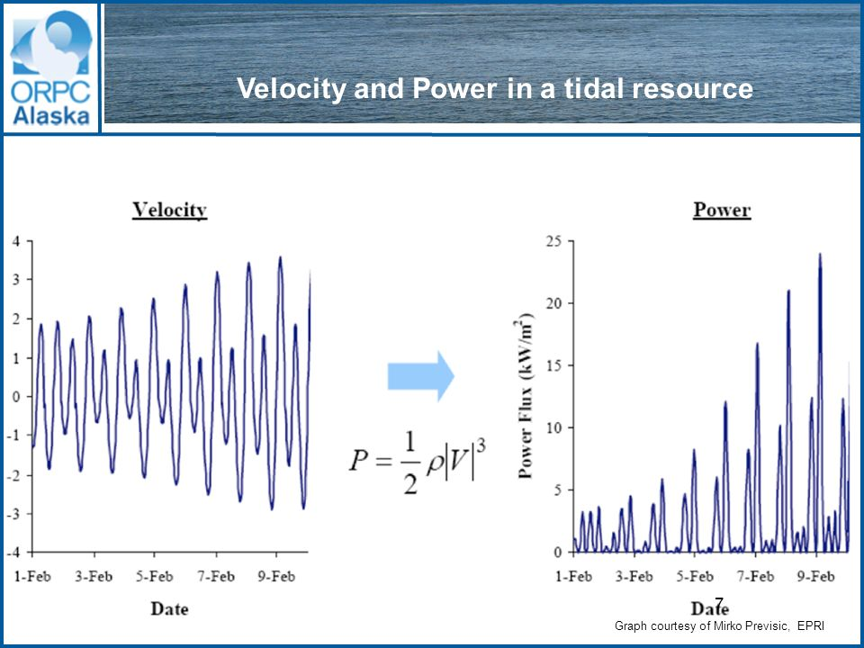 Tidal TGU - ORPCs Core Technology www.oceanrenewablepower.com Key Design Features (Patent Applications Filed) Generating capacity of approximately 250 kilowatts in a 6 knot current.