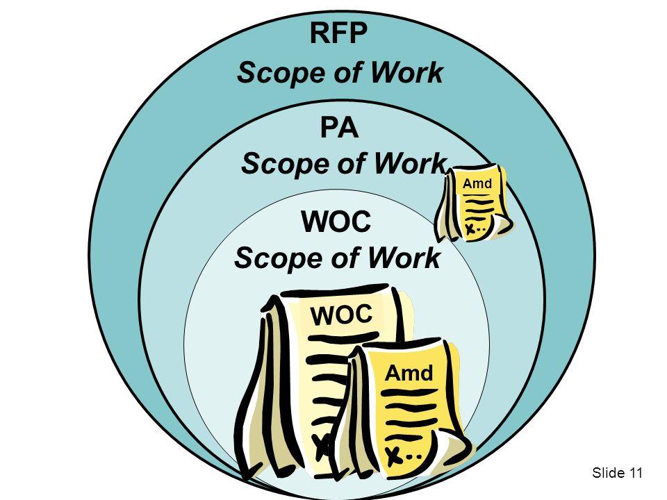 RFP Scope of Work PA Scope of Work WOC Scope of Work WOC Amd Slide 11