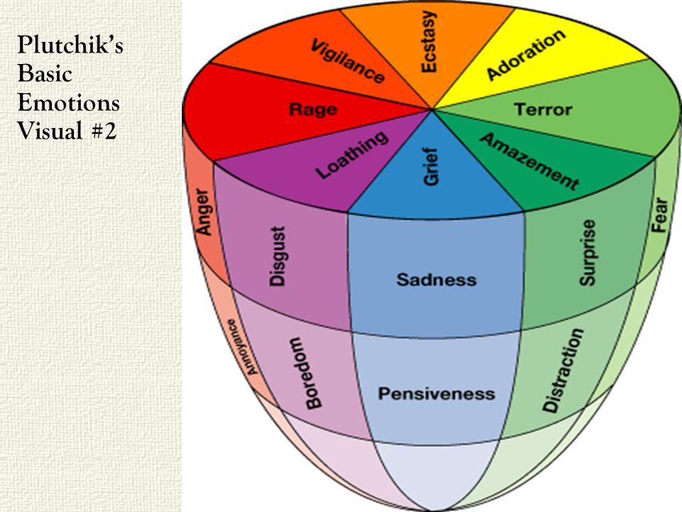 Plutchiks Basic Emotions Visual #2