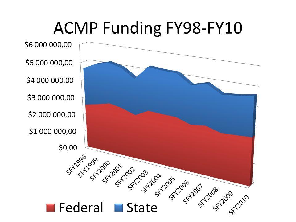 ACMP Funding FY98-FY10