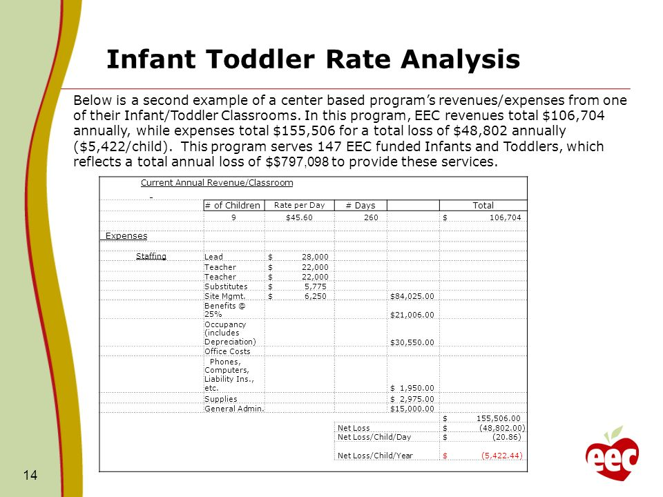 Infant Toddler Rate Analysis 14 Below is a second example of a center based programs revenues/expenses from one of their Infant/Toddler Classrooms. In