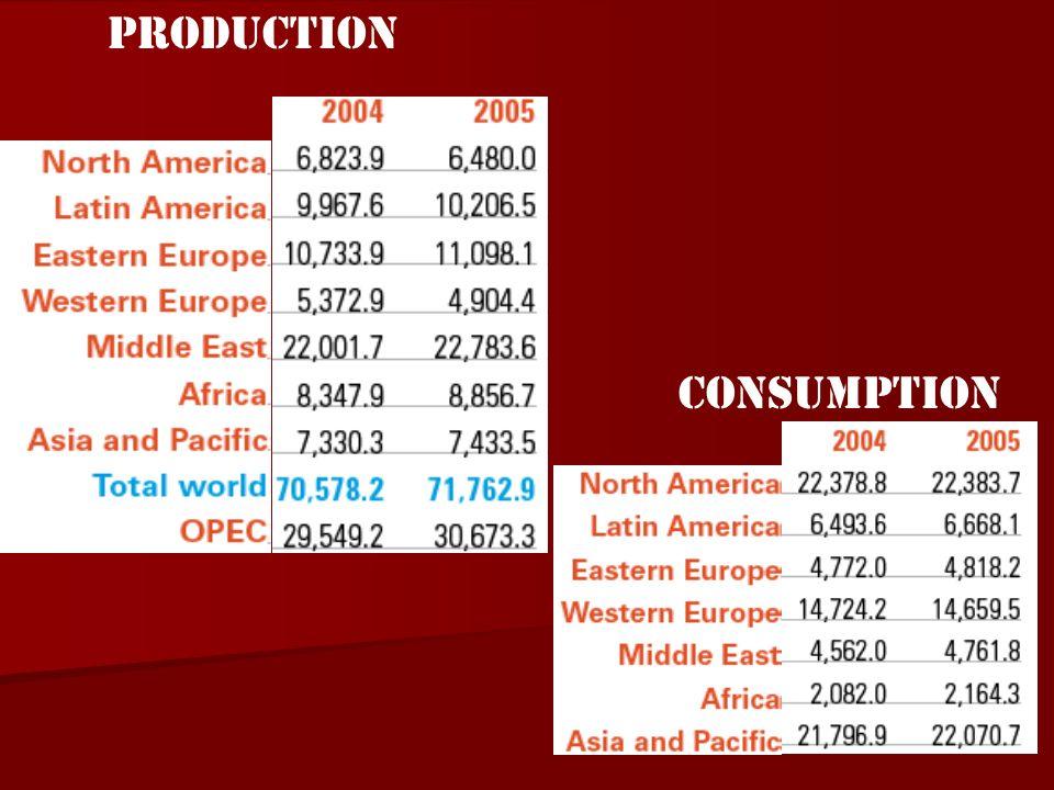 CONSUMPTION PRODUCTION