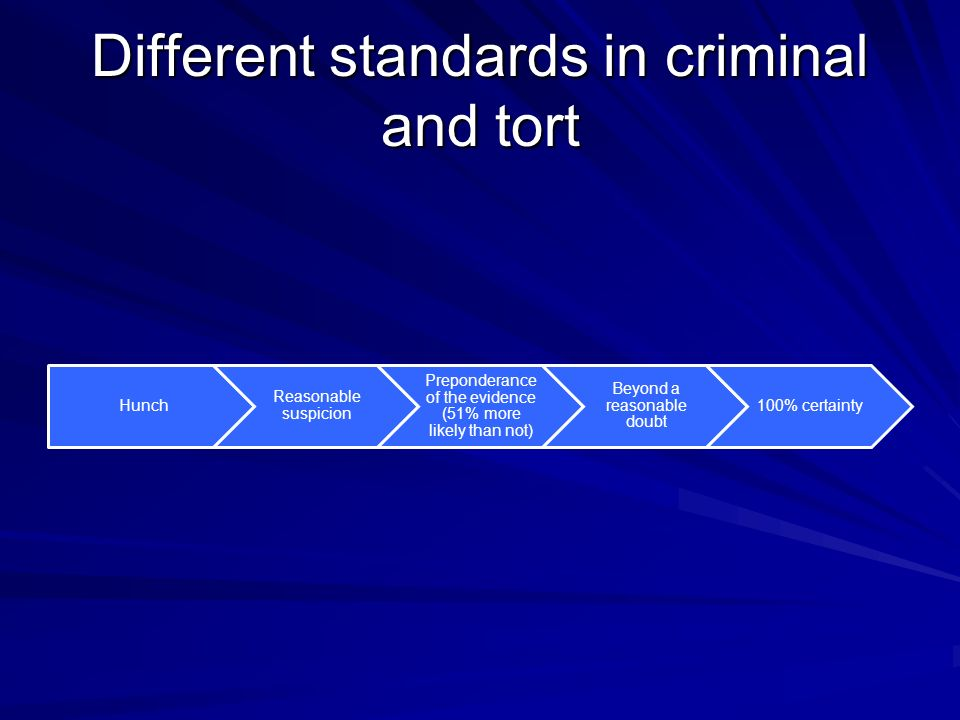 Different standards in criminal and tort Hunch Reasonable suspicion Preponderance of the evidence (51% more likely than not) Beyond a reasonable doubt 100% certainty