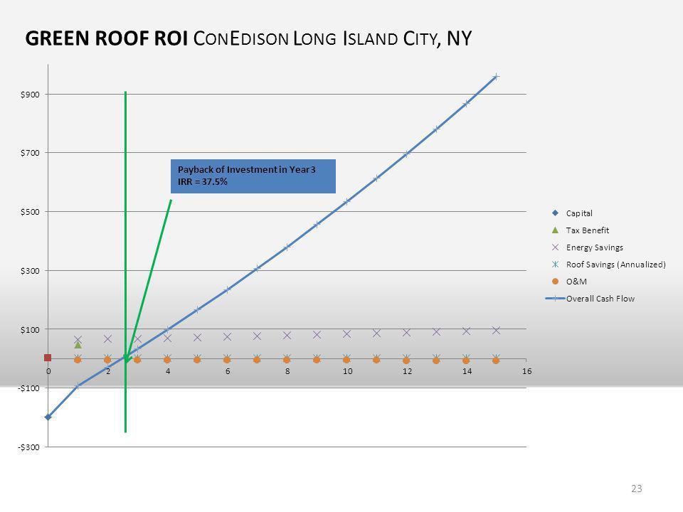 GREEN ROOF ROI C ON E DISON L ONG I SLAND C ITY, NY Payback of Investment in Year 3 IRR = 37.5% 23