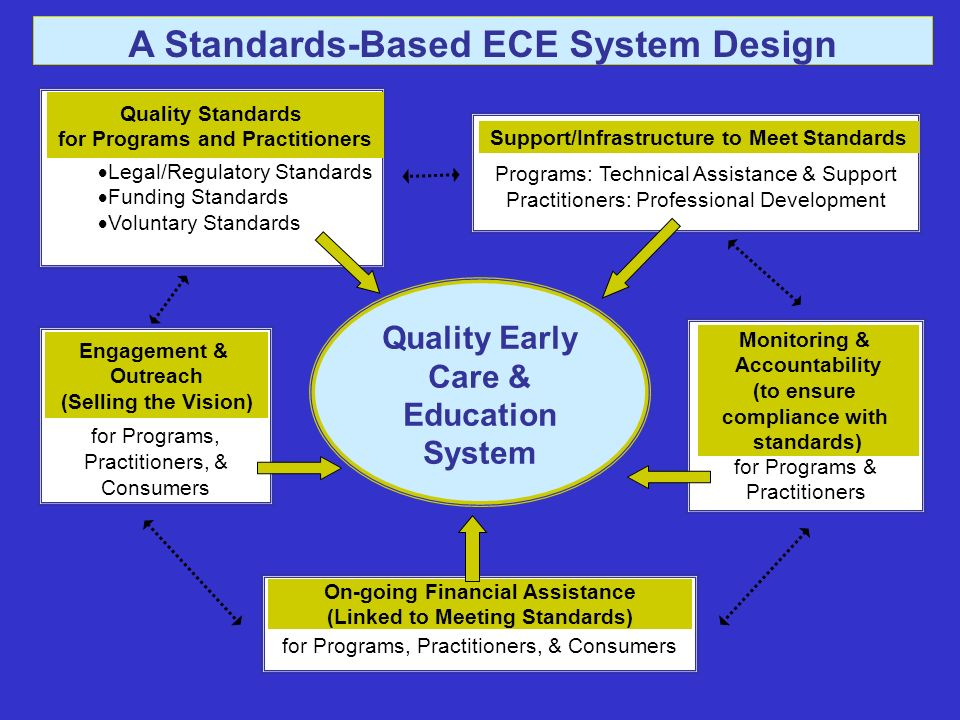 Quality Early Care & Education System A Standards-Based ECE System Design Engagement & Outreach (Selling the Vision) for Programs, Practitioners, & Consumers Engagement & Outreach (Selling the Vision) for Programs & Practitioners Monitoring & Accountability (to ensure compliance with standards) Programs: Technical Assistance & Support Practitioners: Professional Development Support/Infrastructure to Meet Standards Legal/Regulatory Standards Funding Standards Voluntary Standards Quality Standards for Programs and Practitioners for Programs, Practitioners, & Consumers On-going Financial Assistance (Linked to Meeting Standards)