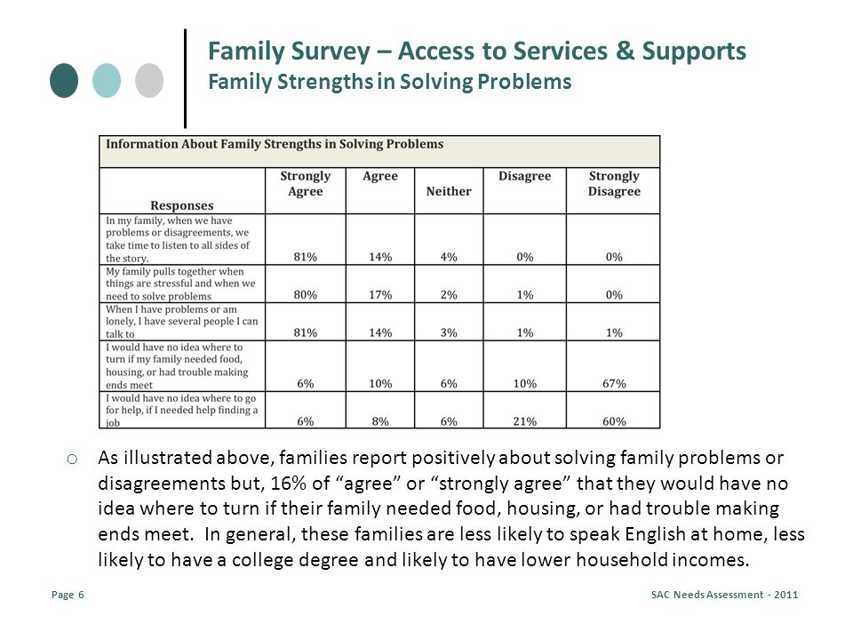o As illustrated above, families report positively about solving family problems or disagreements but, 16% of agree or strongly agree that they would have no idea where to turn if their family needed food, housing, or had trouble making ends meet.