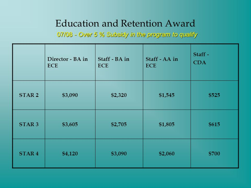 Education and Retention Award Director - BA in ECE Staff - BA in ECE Staff - AA in ECE Staff - CDA STAR 2$3,090$2,320$1,545$525 STAR 3$3,605$2,705$1,805$615 STAR 4$4,120$3,090$2,060$700 07/08 - Over 5 % Subsidy in the program to qualify