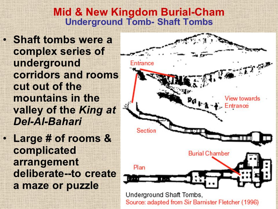 Mid & New Kingdom Burial-Cham Underground Tomb- Shaft Tombs Shaft tombs were a complex series of underground corridors and rooms cut out of the mounta