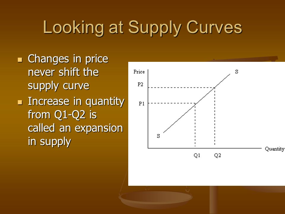 Looking at Supply Curves Changes in price never shift the supply curve Changes in price never shift the supply curve Increase in quantity from Q1-Q2 is called an expansion in supply Increase in quantity from Q1-Q2 is called an expansion in supply