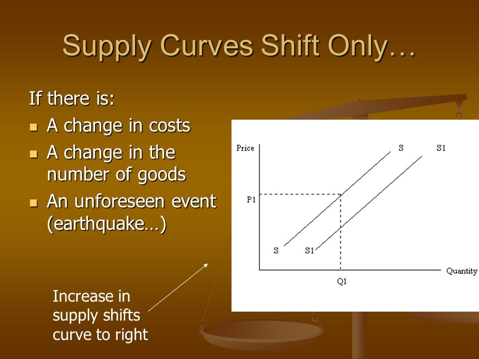Supply Curves Shift Only… If there is: A change in costs A change in costs A change in the number of goods A change in the number of goods An unforeseen event (earthquake…) An unforeseen event (earthquake…) Increase in supply shifts curve to right