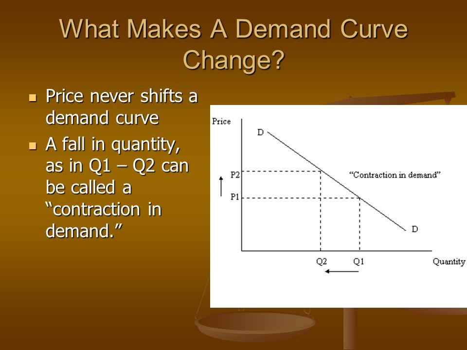 What Makes A Demand Curve Change.