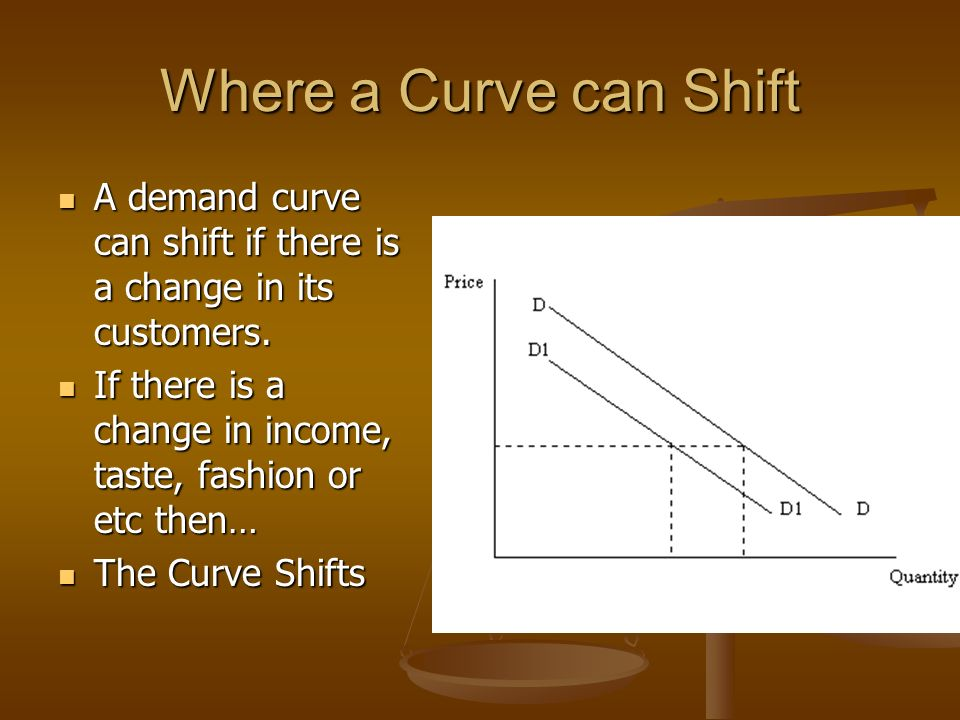 Where a Curve can Shift A demand curve can shift if there is a change in its customers.