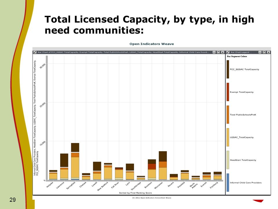 Total Licensed Capacity, by type, in high need communities: 29