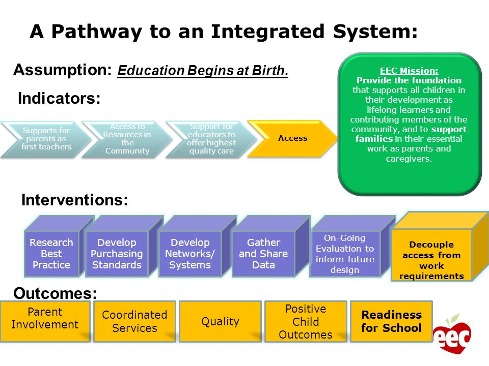 A Pathway to an Integrated System: Supports for parents as first teachers Access to Resources in the Community Support for educators to offer highest quality care Access EEC Mission: Provide the foundation that supports all children in their development as lifelong learners and contributing members of the community, and to support families in their essential work as parents and caregivers.