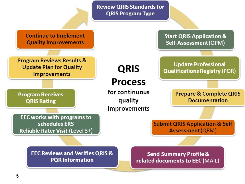 5 Review QRIS Standards for QRIS Program Type Start QRIS Application & Self-Assessment (QPM) Update Professional Qualifications Registry (PQR) Prepare