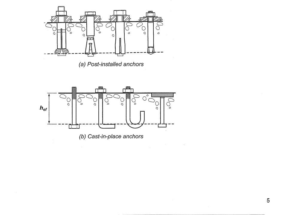5 Mechanical Anchors