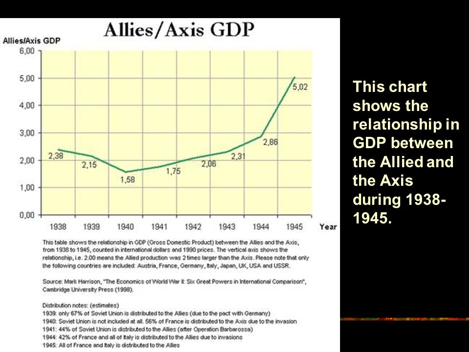 This chart shows the relationship in GDP between the Allied and the Axis during 1938- 1945.