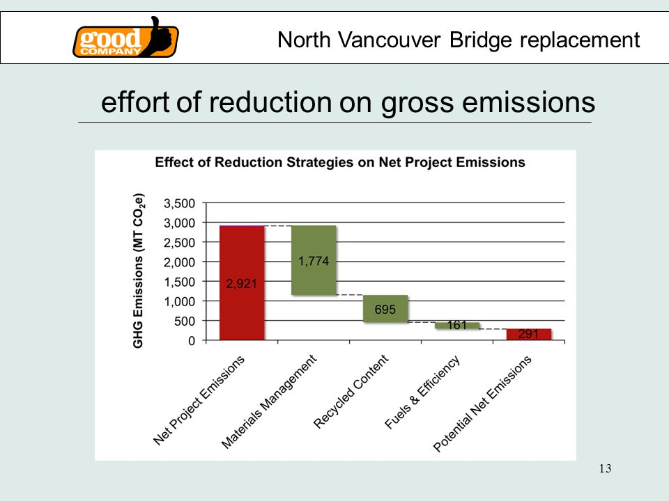 13 effort of reduction on gross emissions North Vancouver Bridge replacement