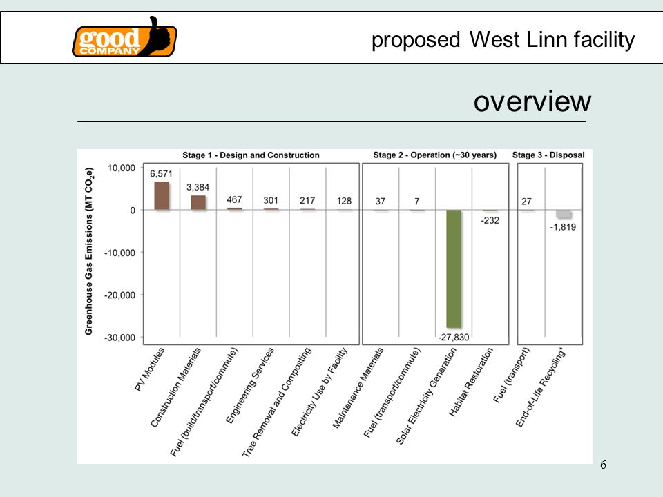 6 overview proposed West Linn facility