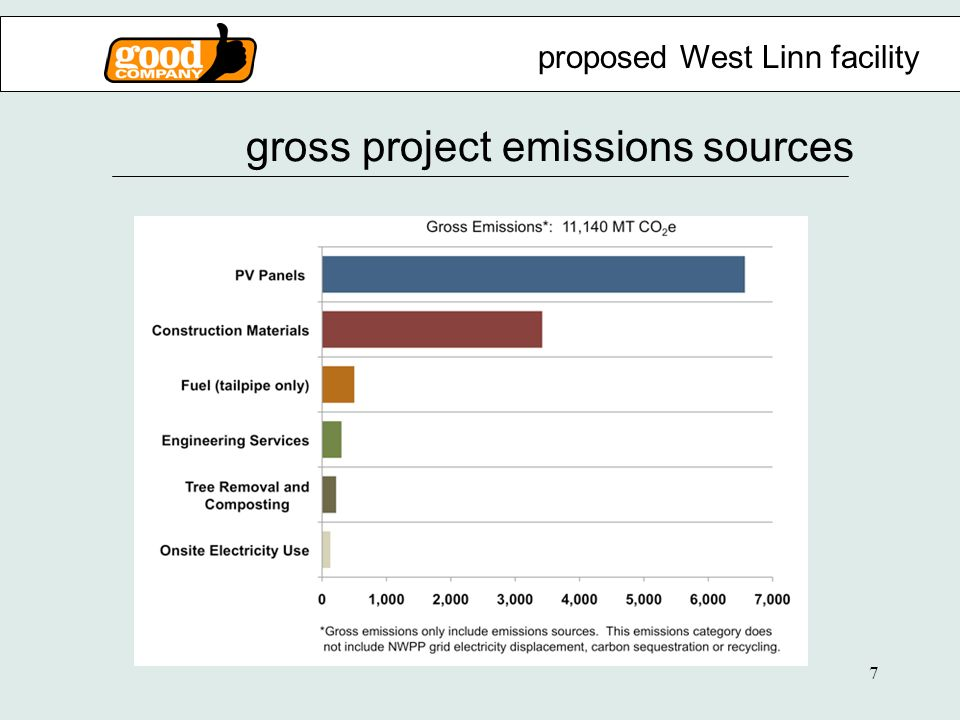 7 gross project emissions sources proposed West Linn facility