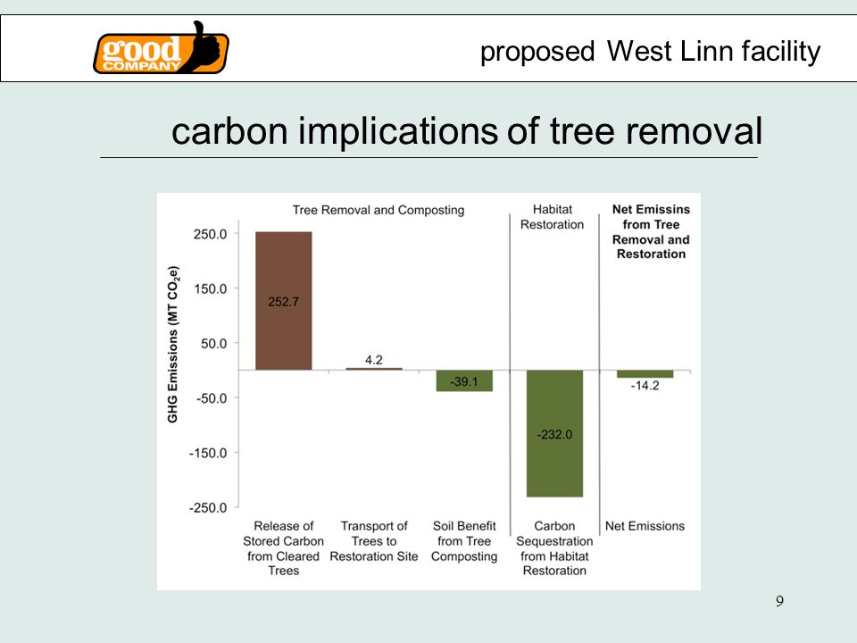 9 carbon implications of tree removal proposed West Linn facility