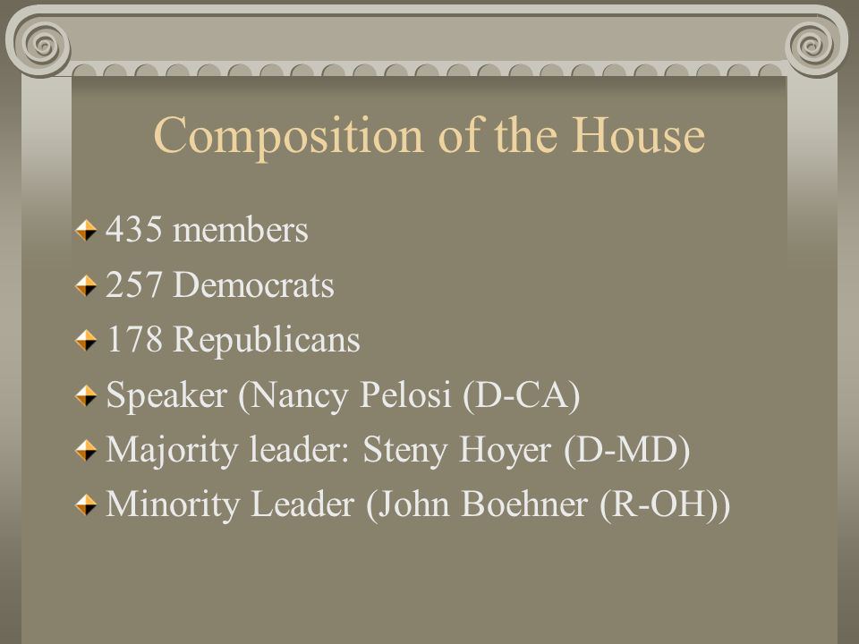 Composition of the House 435 members 257 Democrats 178 Republicans Speaker (Nancy Pelosi (D-CA) Majority leader: Steny Hoyer (D-MD) Minority Leader (John Boehner (R-OH))