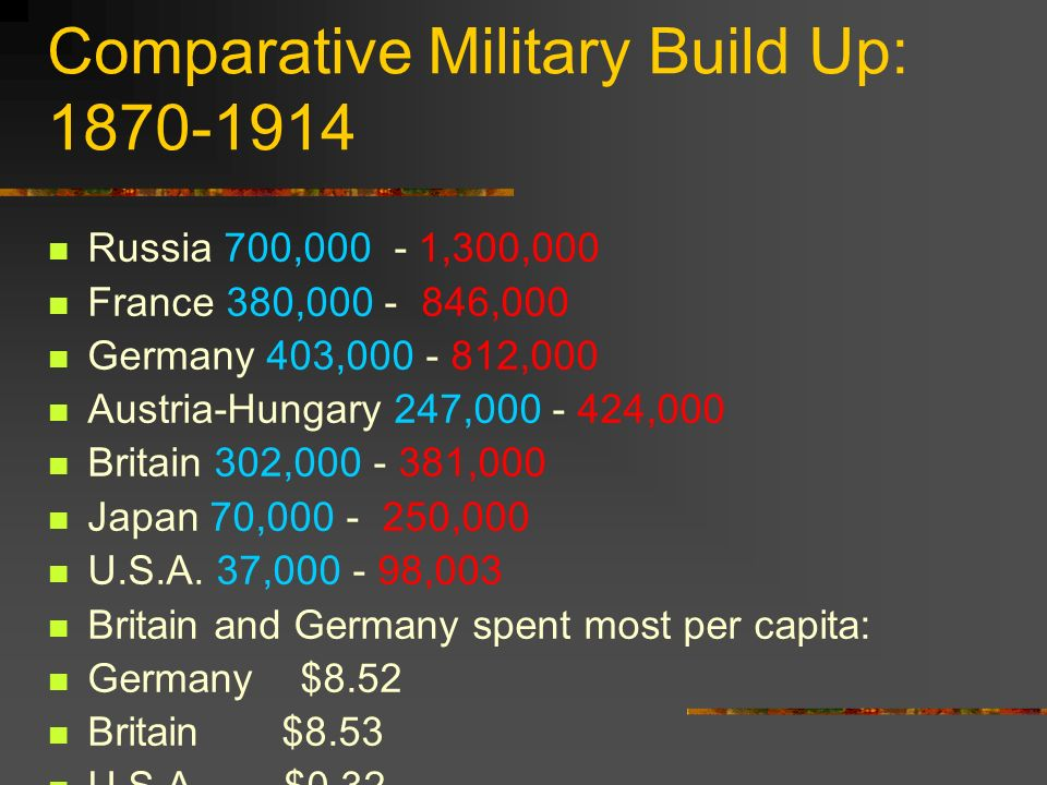 Comparative Military Build Up: 1870-1914 Russia 700,000 - 1,300,000 France 380,000 - 846,000 Germany 403,000 - 812,000 Austria-Hungary 247,000 - 424,0