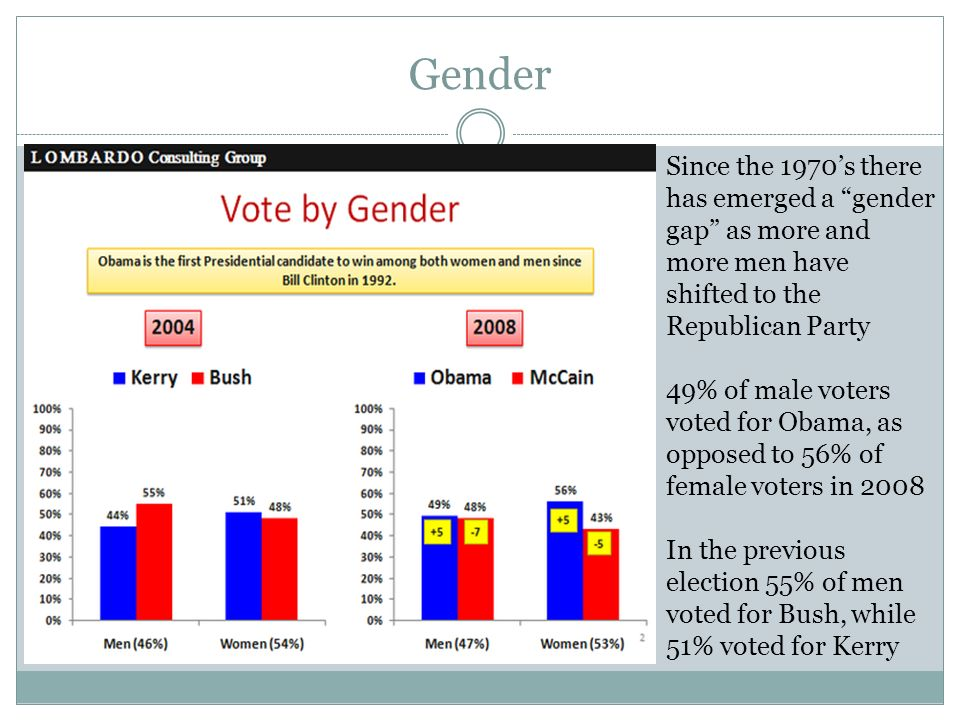 Gender Since the 1970s there has emerged a gender gap as more and more men have shifted to the Republican Party 49% of male voters voted for Obama, as opposed to 56% of female voters in 2008 In the previous election 55% of men voted for Bush, while 51% voted for Kerry