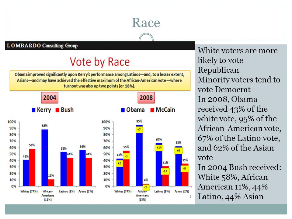 Race White voters are more likely to vote Republican Minority voters tend to vote Democrat In 2008, Obama received 43% of the white vote, 95% of the African-American vote, 67% of the Latino vote, and 62% of the Asian vote In 2004 Bush received: White 58%, African American 11%, 44% Latino, 44% Asian