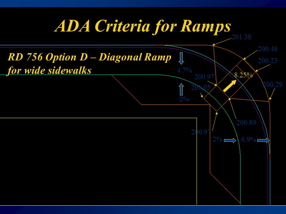 ADA Criteria for Ramps RD 756 Option D – Diagonal Ramp for wide sidewalks % 4.7% 6.9% 2%