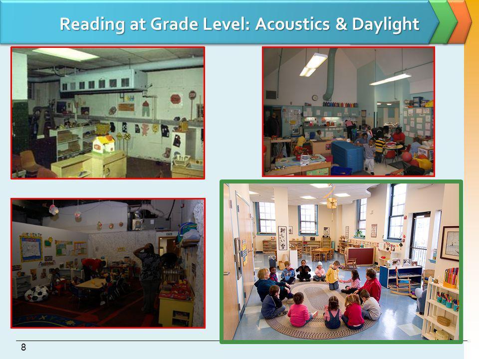 Reading at Grade Level: Acoustics & Daylight 8