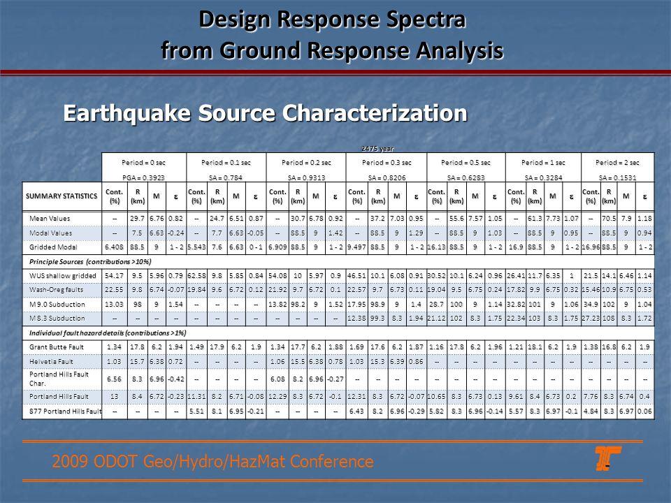 2009 ODOT Geo/Hydro/HazMat Conference 2475 year Period = 0 sec Period = 0.1 sec Period = 0.2 sec Period = 0.3 sec Period = 0.5 sec Period = 1 sec Period = 2 sec PGA = 0.3923 SA = 0.784 SA = 0.9313 SA = 0.8206 SA = 0.6283 SA = 0.3284 SA = 0.1531 SUMMARY STATISTICS Cont.