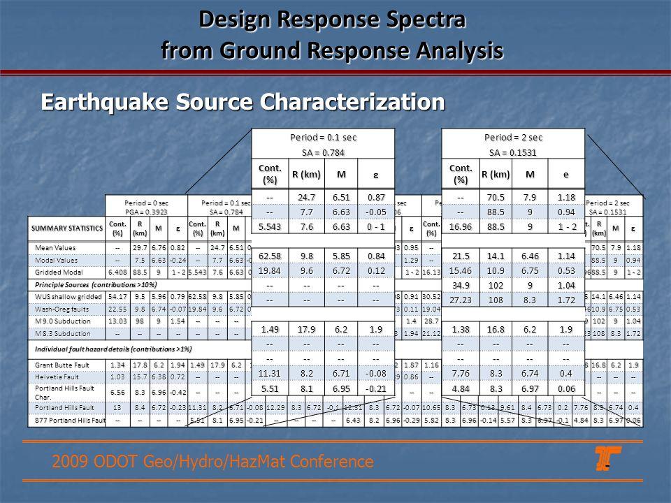 2009 ODOT Geo/Hydro/HazMat Conference 2475 year Period = 0 sec Period = 0.1 sec Period = 0.2 sec Period = 0.3 sec Period = 0.5 sec Period = 1 sec Peri