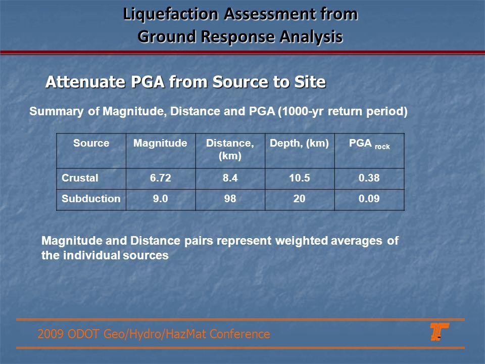 2009 ODOT Geo/Hydro/HazMat Conference Summary of Magnitude, Distance and PGA (1000-yr return period) SourceMagnitudeDistance, (km) Depth, (km)PGA rock
