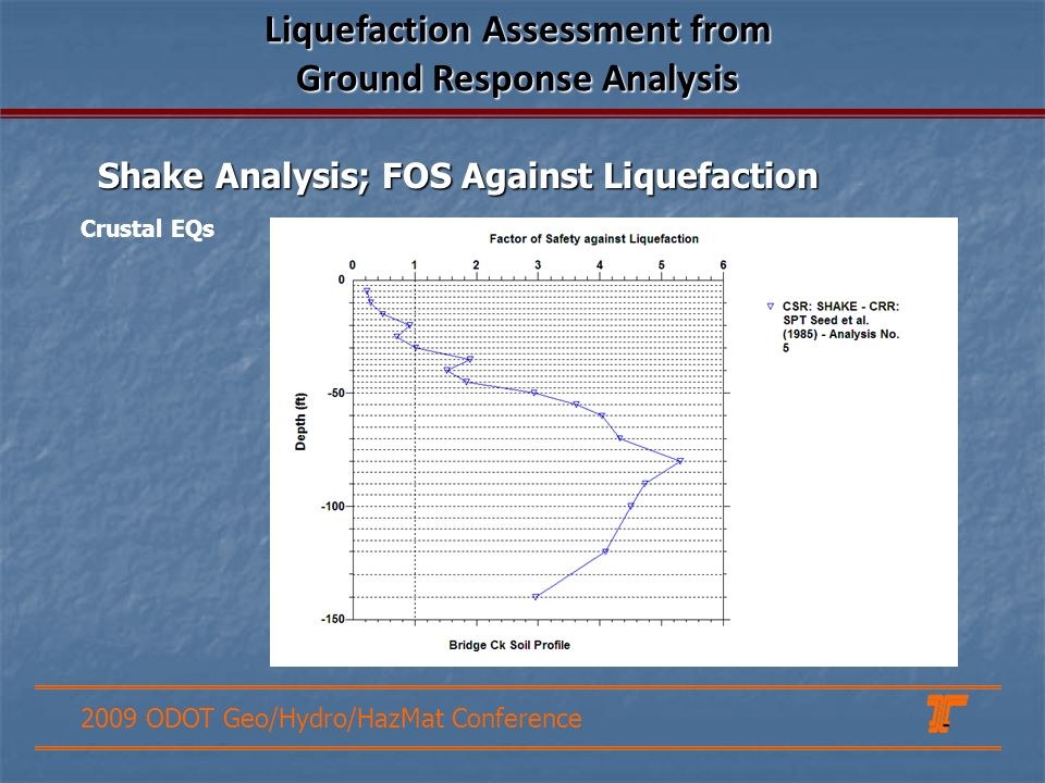2009 ODOT Geo/Hydro/HazMat Conference Crustal EQs Shake Analysis; FOS Against Liquefaction Liquefaction Assessment from Ground Response Analysis