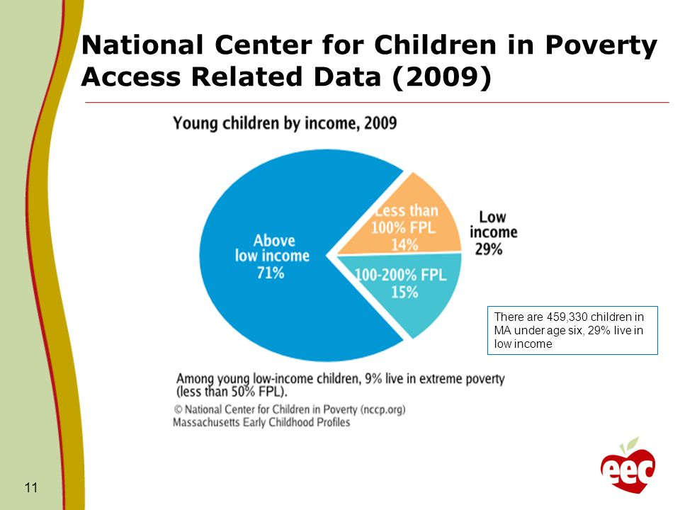National Center for Children in Poverty Access Related Data (2009) 11 There are 459,330 children in MA under age six, 29% live in low income