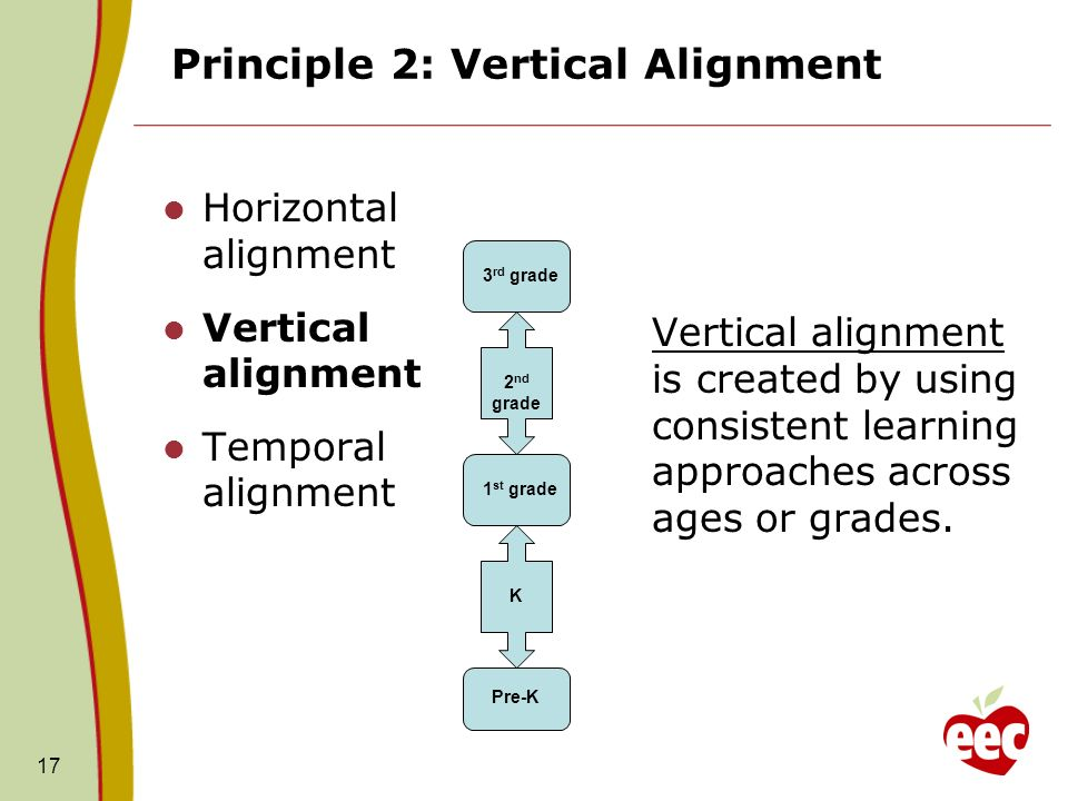 Principle 2: Vertical Alignment Horizontal alignment Vertical alignment Temporal alignment Vertical alignment is created by using consistent learning