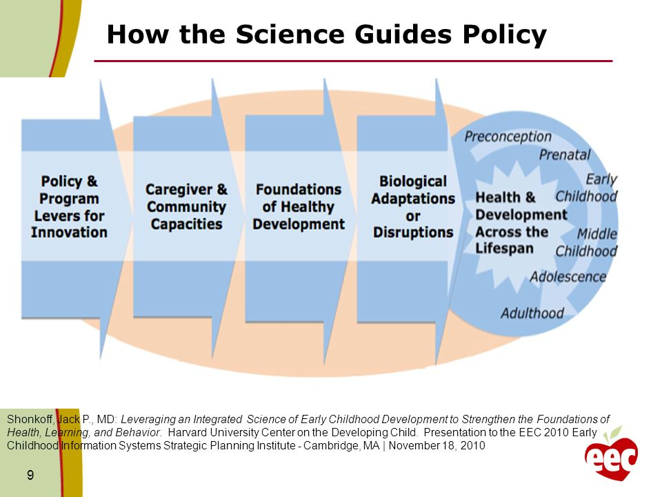 How the Science Guides Policy Shonkoff, Jack P., MD: Leveraging an Integrated Science of Early Childhood Development to Strengthen the Foundations of