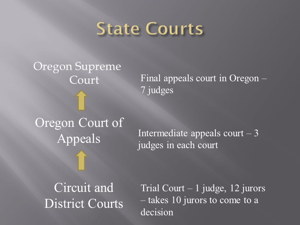 Oregon Supreme Court Oregon Court of Appeals Circuit and District Courts Final appeals court in Oregon – 7 judges Intermediate appeals court – 3 judges in each court Trial Court – 1 judge, 12 jurors – takes 10 jurors to come to a decision
