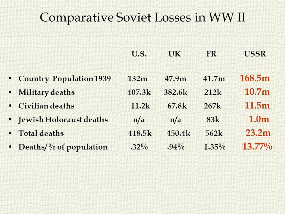 Comparative Soviet Losses in WW II U.S. UK FR USSR Country Population 1939 132m 47.9m 41.7m 168.5m Military deaths 407.3k 382.6k 212k 10.7m Civilian d