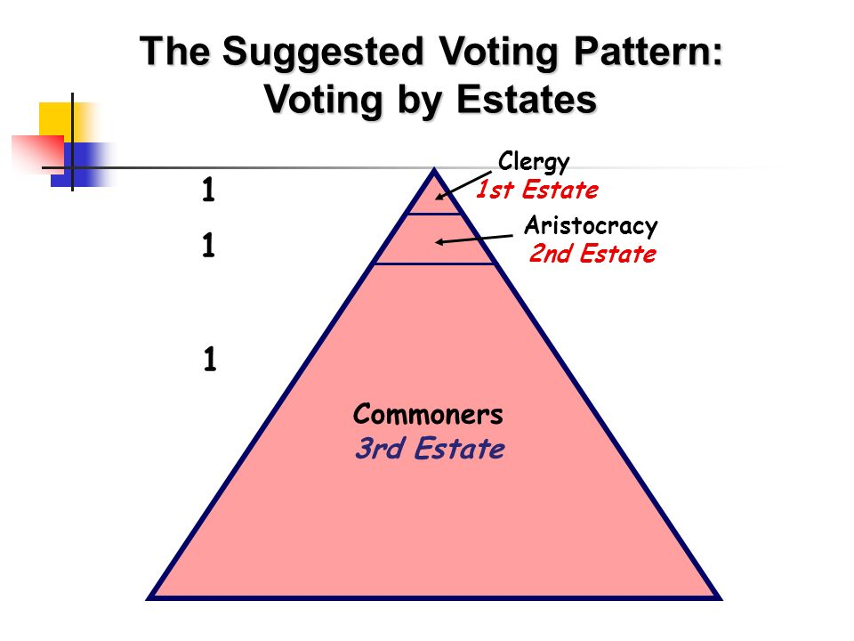 Commoners 3rd Estate Aristocracy 2nd Estate Clergy 1st Estate The Suggested Voting Pattern: Voting by Estates 1 1 1