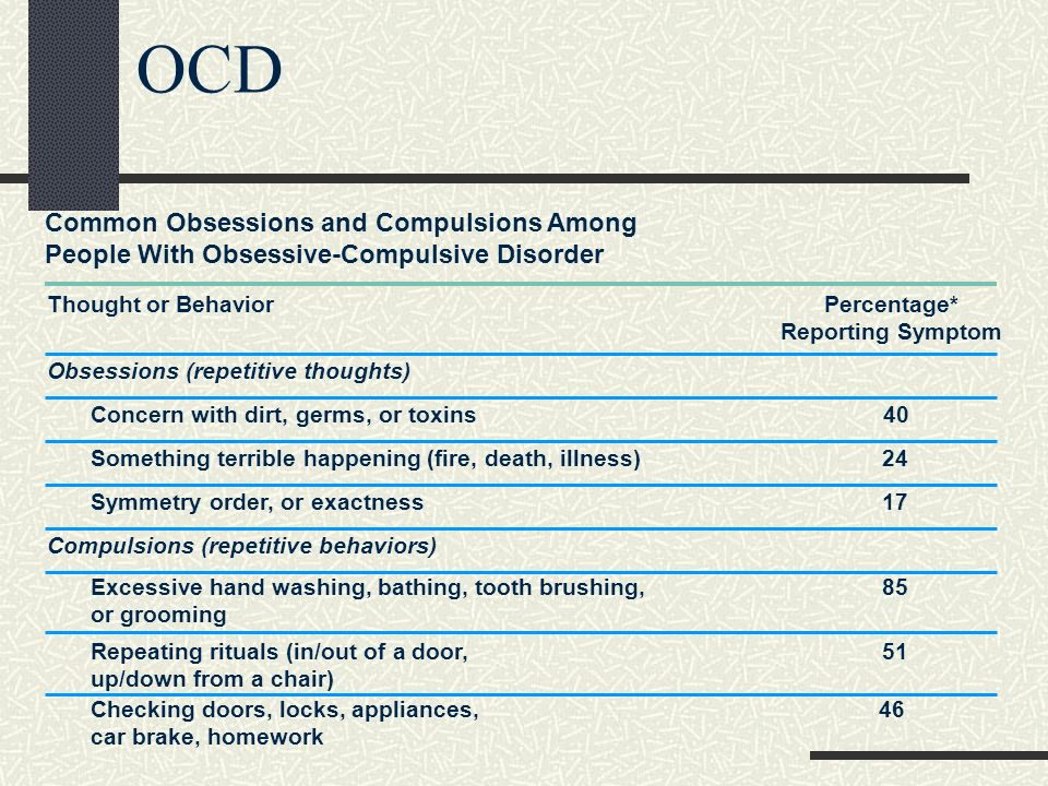 OCD Common Obsessions and Compulsions Among People With Obsessive-Compulsive Disorder Thought or BehaviorPercentage* Reporting Symptom Obsessions (rep