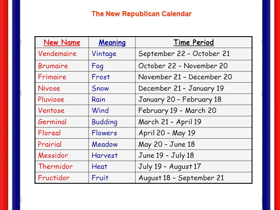 The De-Christianization Program 1.The adoption of a new Republican Calendar: eabolished Sundays & religious holidays. emonths named after seasonal fea