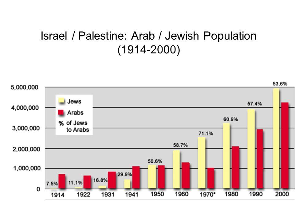 Israel / Palestine: Arab / Jewish Population (1914-2000)