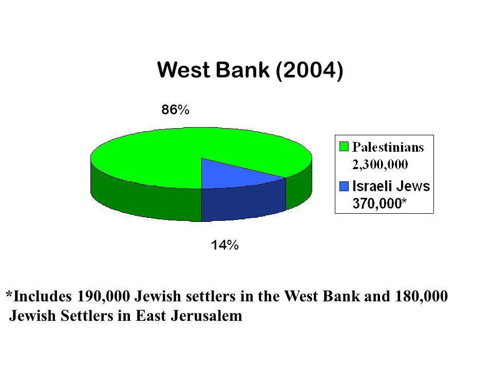 *Includes 190,000 Jewish settlers in the West Bank and 180,000 Jewish Settlers in East Jerusalem West Bank (2004) 86% 14%