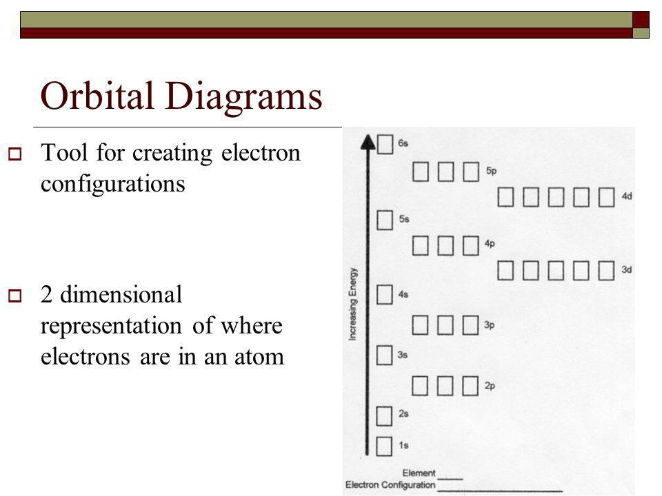 Orbital Diagrams Tool for creating electron configurations 2 dimensional representation of where electrons are in an atom