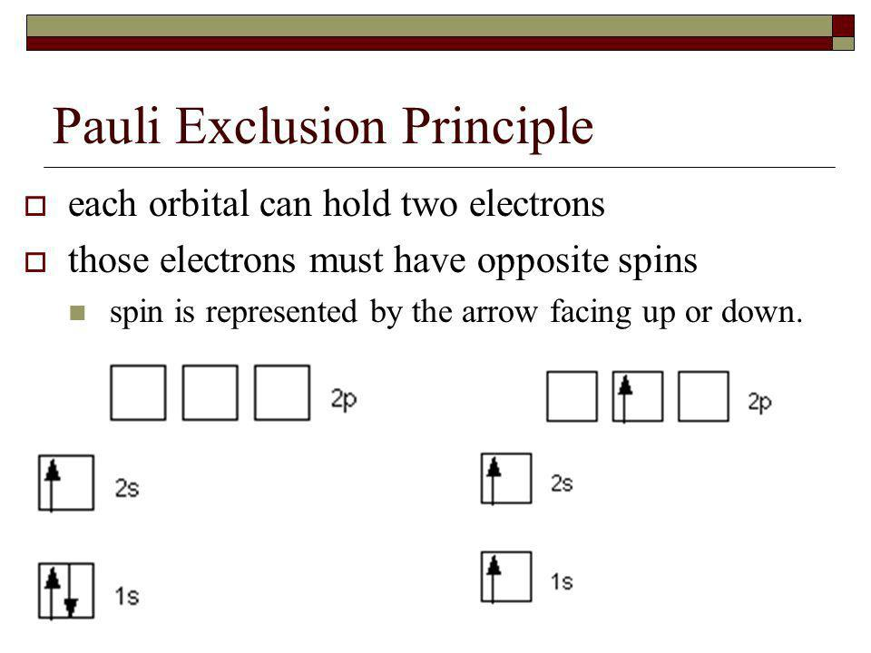 Pauli Exclusion Principle each orbital can hold two electrons those electrons must have opposite spins spin is represented by the arrow facing up or down.