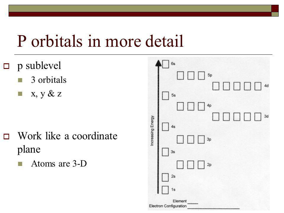 P orbitals in more detail p sublevel 3 orbitals x, y & z Work like a coordinate plane Atoms are 3-D