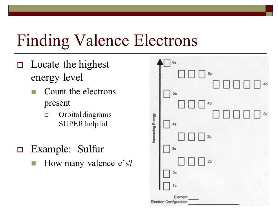 Finding Valence Electrons Locate the highest energy level Count the electrons present Orbital diagrams SUPER helpful Example: Sulfur How many valence