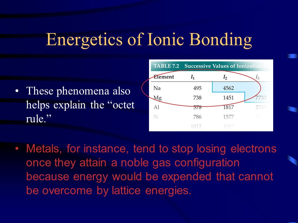 Energetics of Ionic Bonding These phenomena also helps explain the octet rule. Metals, for instance, tend to stop losing electrons once they attain a